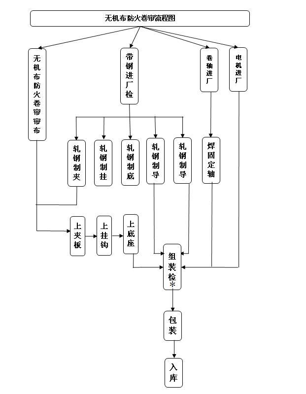 无机布防火卷帘工艺流程图