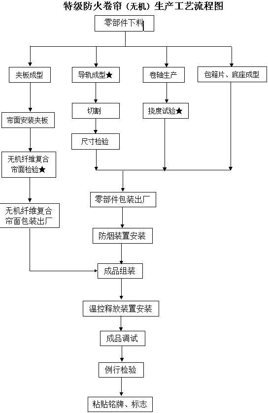 钢质防火卷帘工艺流程图