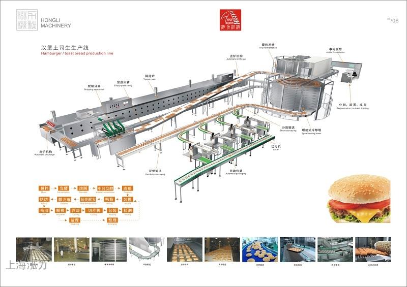 面包類生產線