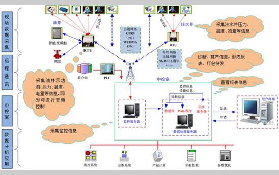 YTS-2000油田數字化監控