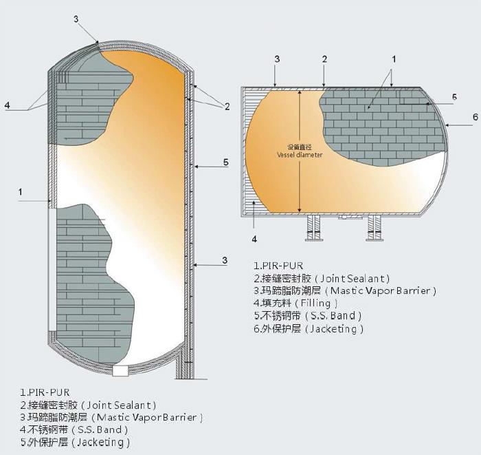 设备保冷结构