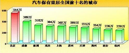 首都轿车保留量挞滋长 柔车已达2.85亿辆