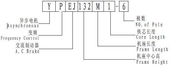 YP、YPEJ系列变频电机型号说明