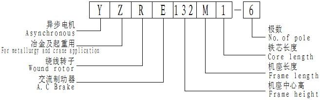 YZR、YZRE系列异步电动机型号说明