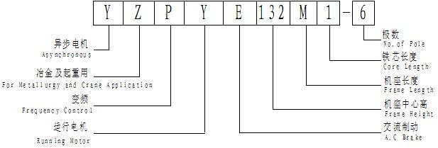 YZPYE系列變頻電機型號說明