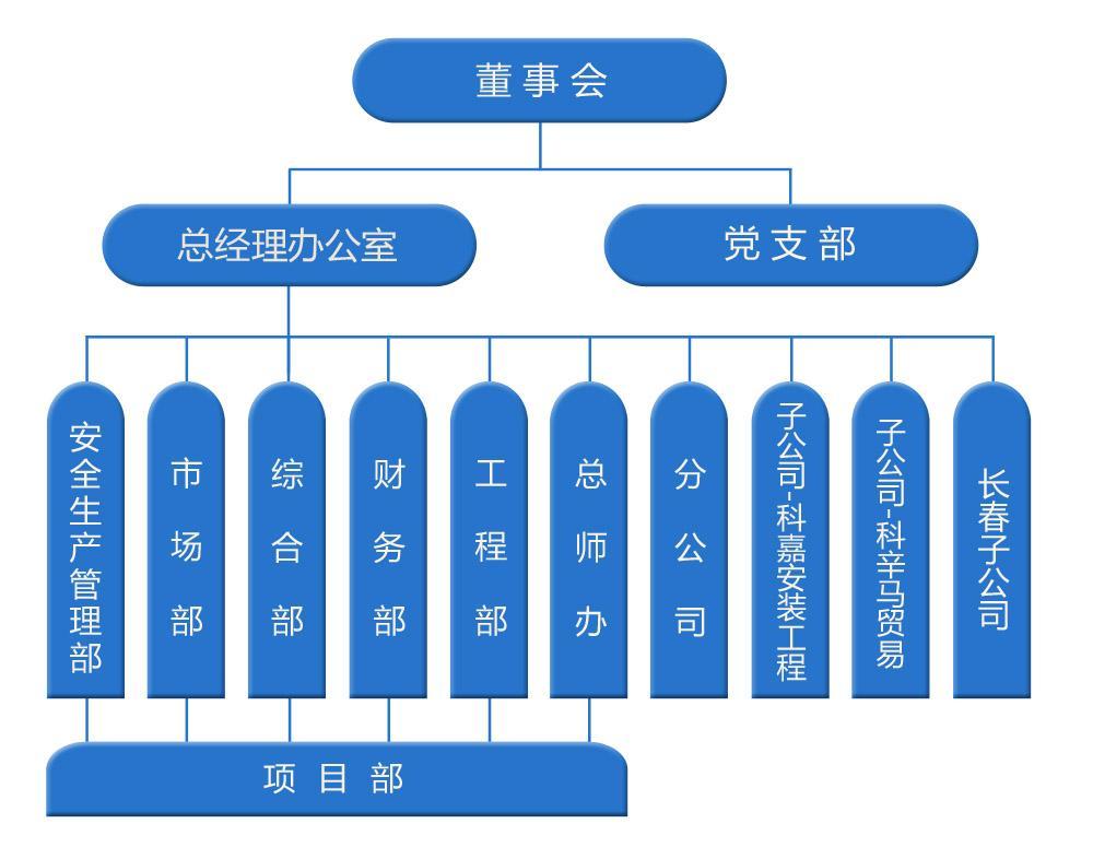 如何自己制作组织架构图