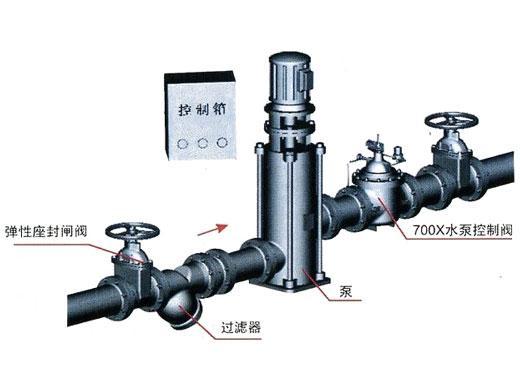 流量控制阀-水泵控制阀-流量控制阀尽在阿里巴巴