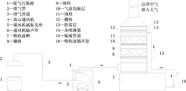 LXD系列废气净化塔废气处理工艺流程