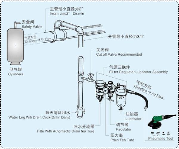 气动工具管路安装要求