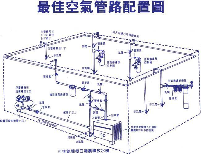 最佳空气管路配置图