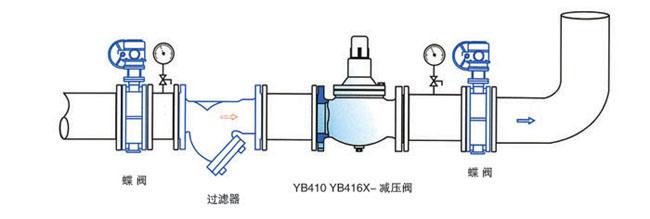 产品展示 水力控制阀系列  yb410,yb416,yb425型减压稳定阀,时一种图片