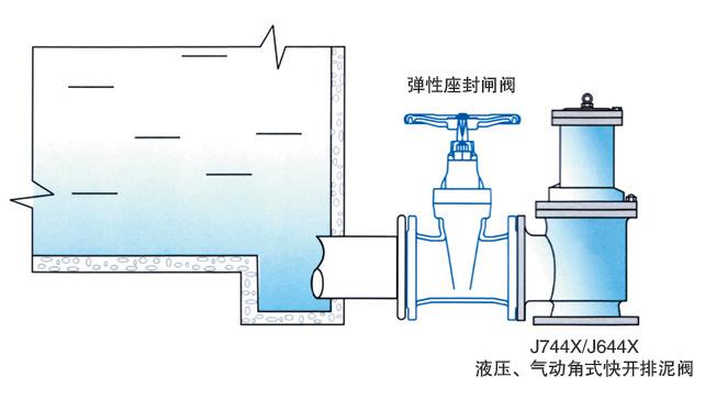 液压、气动角式快开排泥阀