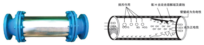 CFG强磁水处理器