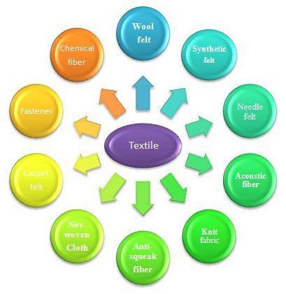 纺织品Textile