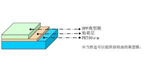 FPC工程用高耐热承载薄膜