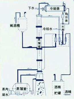 其他溶剂回收设备