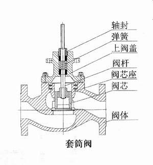 ZDSP(M)精小型电动单座(套筒)调节阀