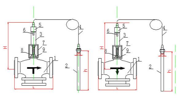 lzft(a)系列自力式三通调节阀本体图      二,自力式三通调节图片