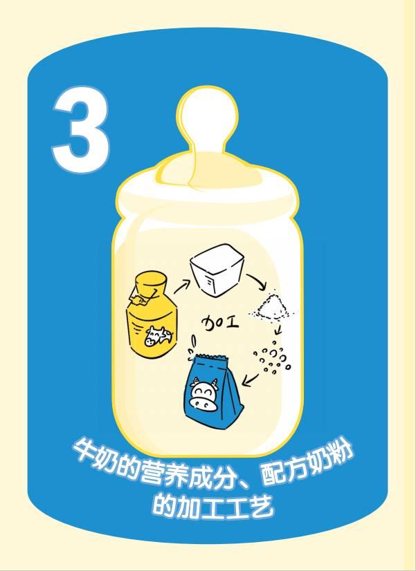 """生活小""""餐""""考——奶滋奶味 婴幼儿篇3"""