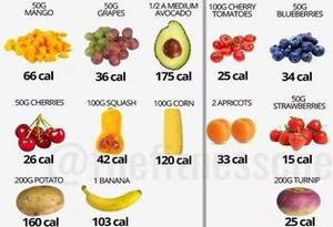 食物热量标注有助控制食欲